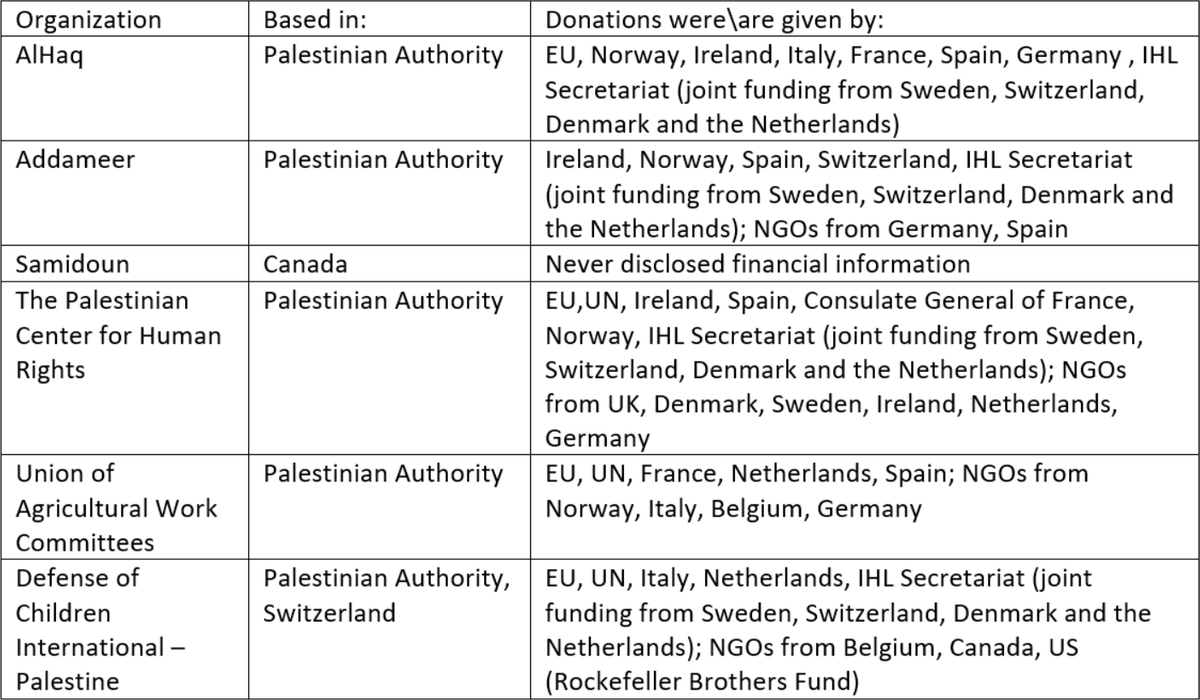 Sources of funding to PFLP-affiliated NGOs